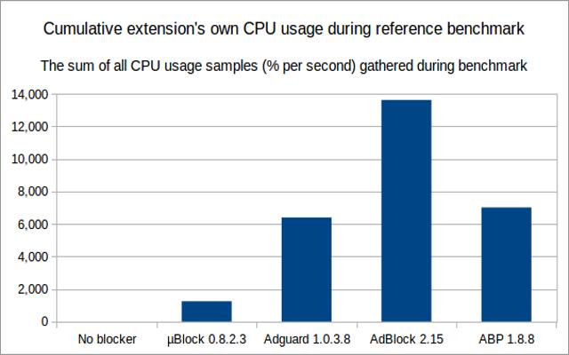 uBlock Origin allows deeper filtering than Adblock (Plus
